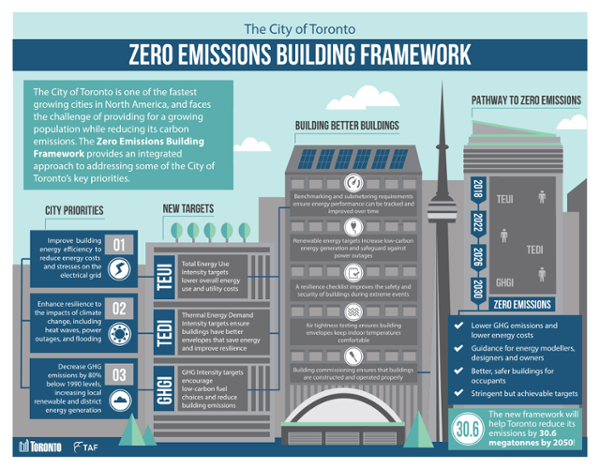 Infographic_TOR Zero Emissions Buildings Framework Report.png
